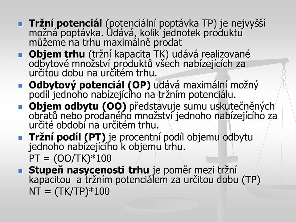 Použitá literaura KOTLER, P.Management marketing.