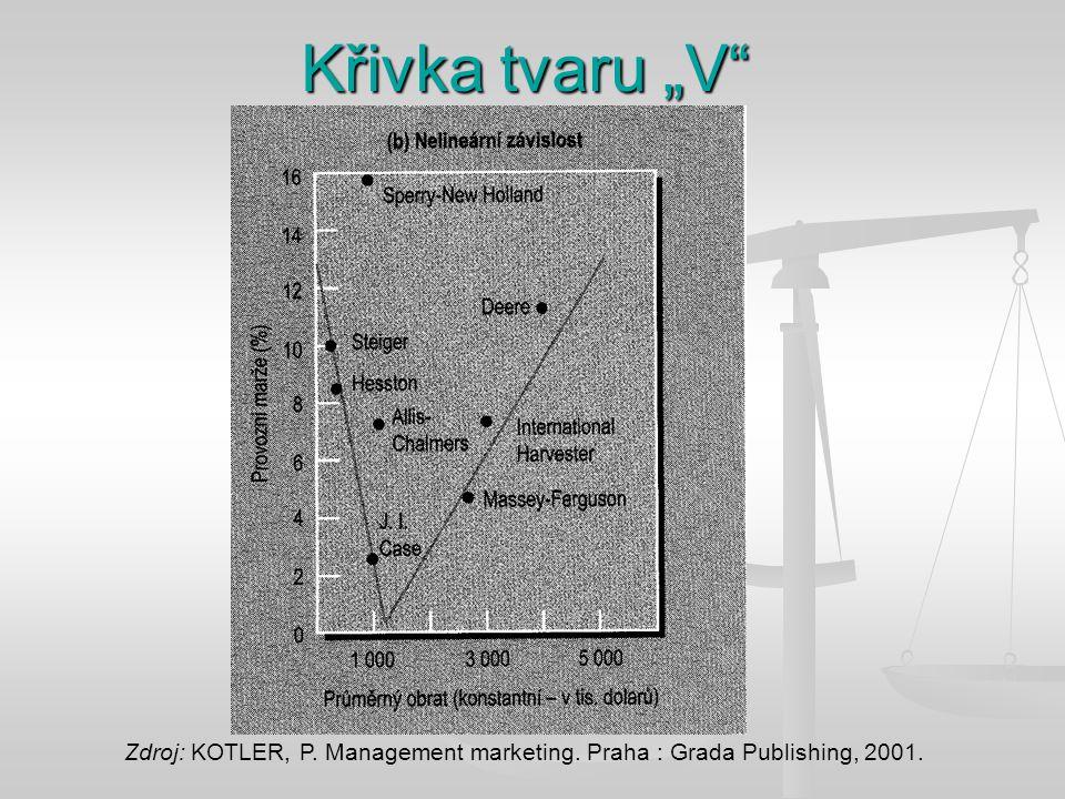 """Křivka tvaru """"V"""" Zdroj: KOTLER, P. Management marketing. Praha : Grada Publishing, 2001."""