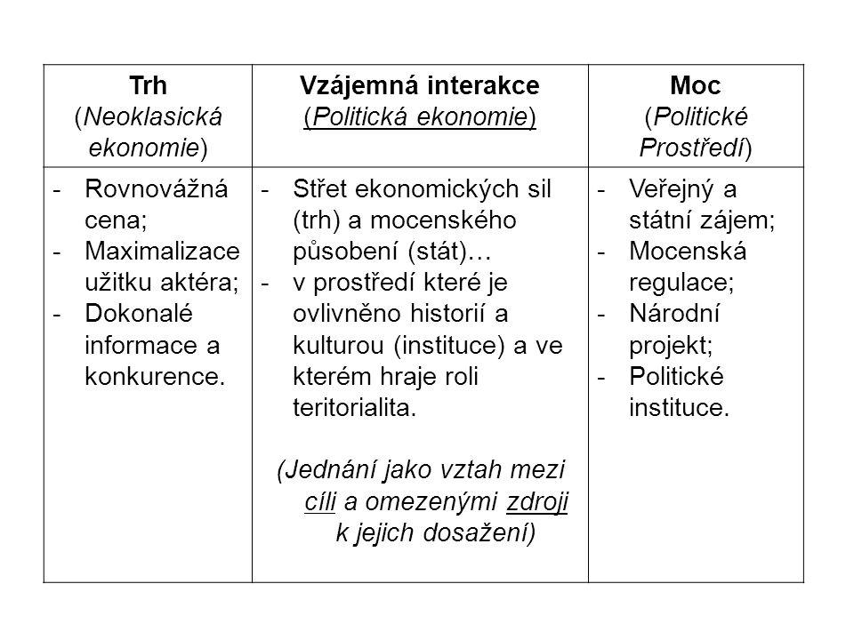 Trh (Neoklasická ekonomie) Vzájemná interakce (Politická ekonomie) Moc (Politické Prostředí) -Rovnovážná cena; -Maximalizace užitku aktéra; -Dokonalé
