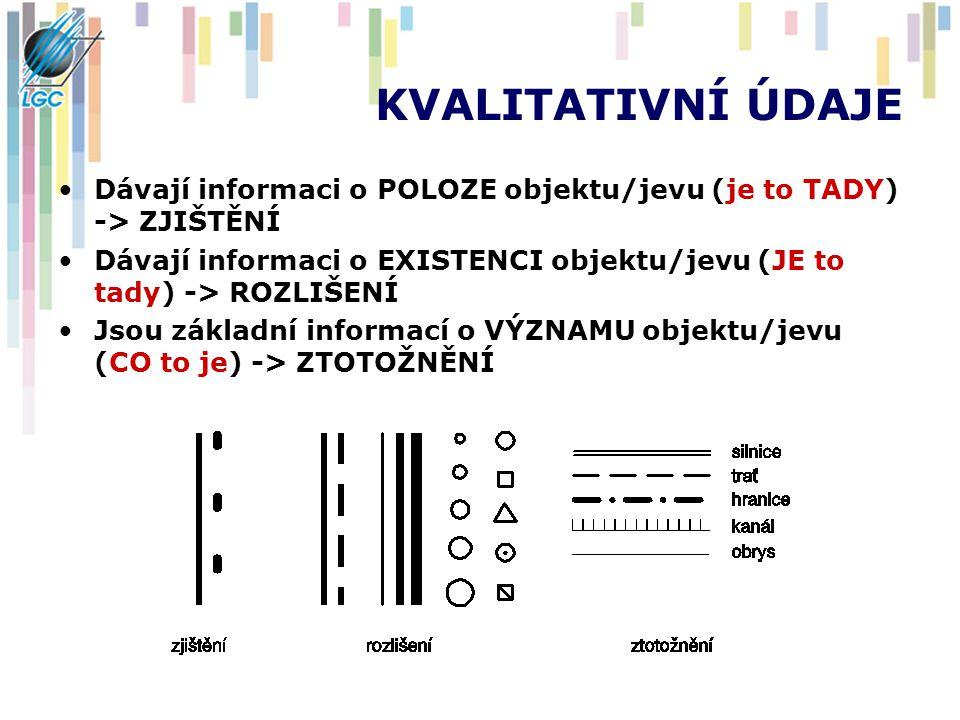 KVALITATIVNÍ ÚDAJE Dávají informaci o POLOZE objektu/jevu (je to TADY) -> ZJIŠTĚNÍ Dávají informaci o EXISTENCI objektu/jevu (JE to tady) -> ROZLIŠENÍ