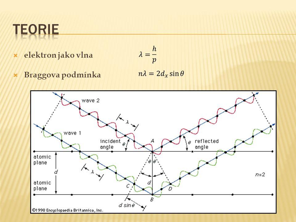  elektron jako vlna  Braggova podmínka