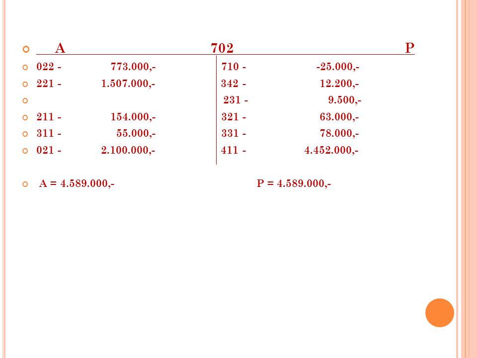 A 702 P 022 - 773.000,- 710 - -25.000,- 221 - 1.507.000,- 342 - 12.200,- 231 - 9.500,- 211 - 154.000,- 321 - 63.000,- 311 - 55.000,- 331 - 78.000,- 021 - 2.100.000,- 411 - 4.452.000,- A = 4.589.000,- P = 4.589.000,-