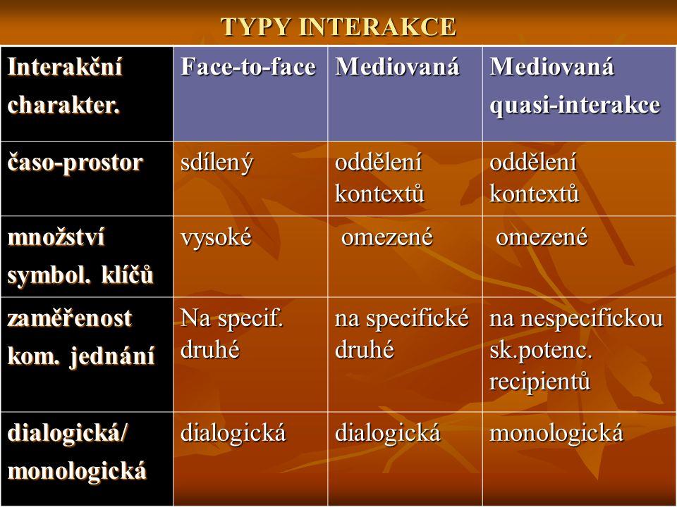 TYPY INTERAKCE Interakčnícharakter.Face-to-faceMediovanáMediovanáquasi-interakce časo-prostorsdílený oddělení kontextů množství symbol. klíčů vysoké o