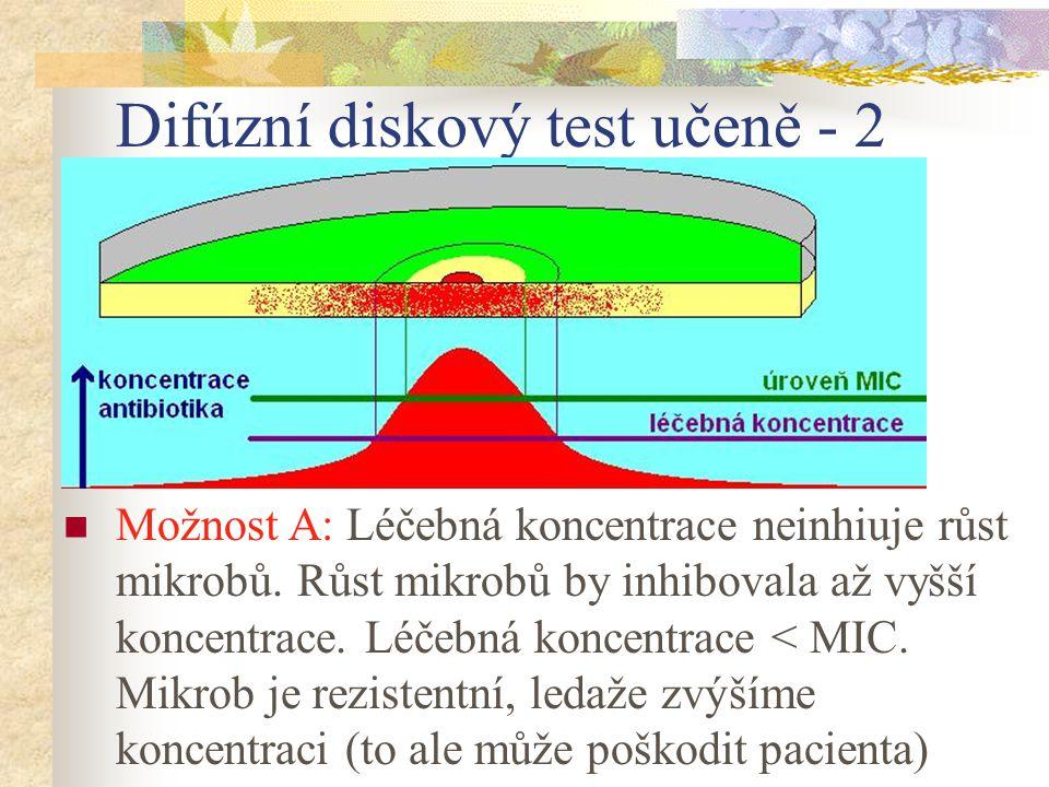 Difúzní diskový test učeně - 2 Možnost A: Léčebná koncentrace neinhiuje růst mikrobů. Růst mikrobů by inhibovala až vyšší koncentrace. Léčebná koncent