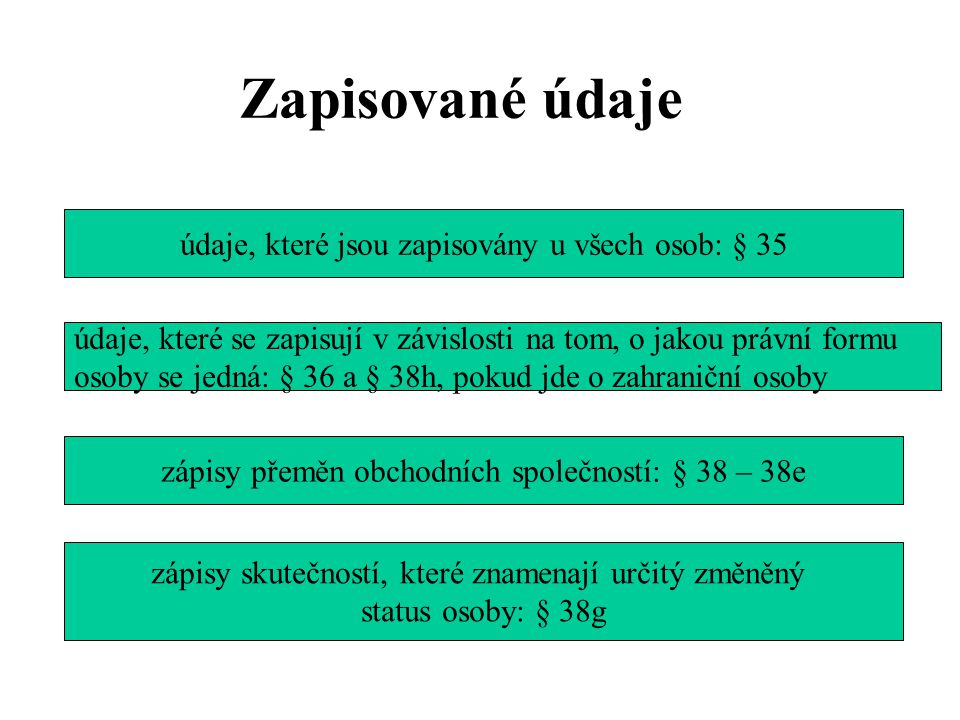 Zapisované údaje údaje, které jsou zapisovány u všech osob: § 35 údaje, které se zapisují v závislosti na tom, o jakou právní formu osoby se jedná: §