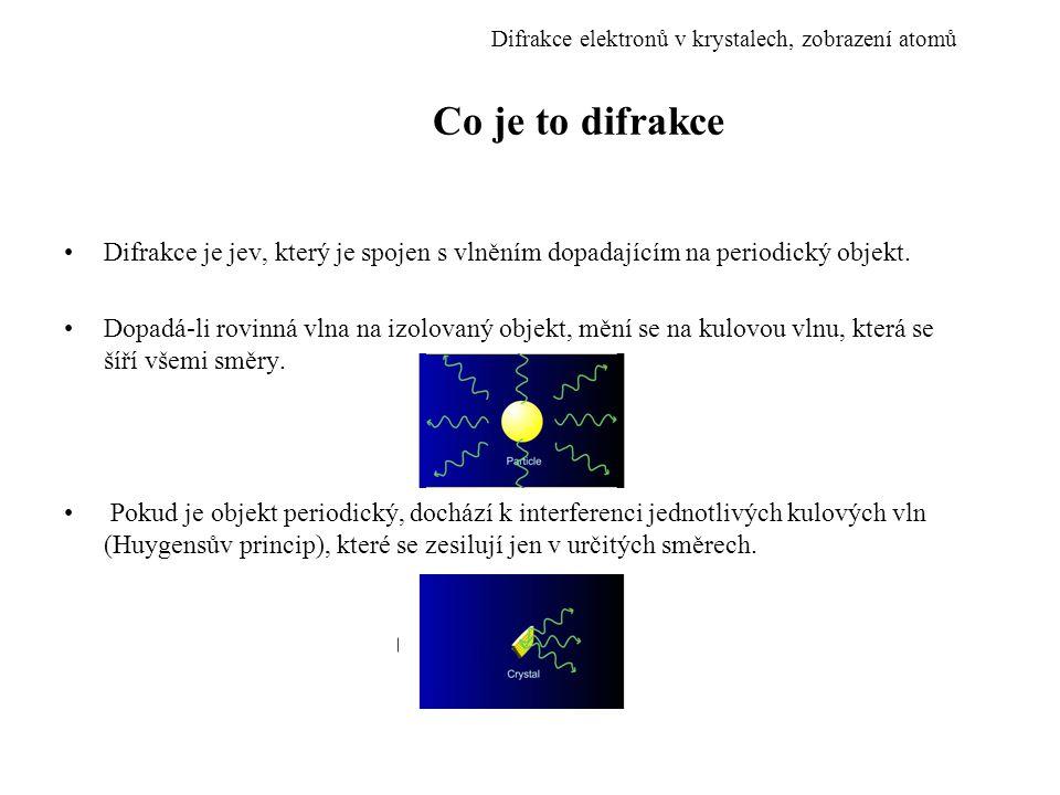 Co je to difrakce Difrakce je jev, který je spojen s vlněním dopadajícím na periodický objekt. Dopadá-li rovinná vlna na izolovaný objekt, mění se na