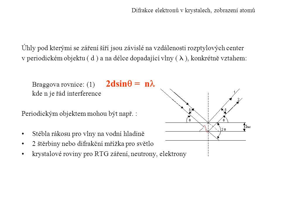 V případě krystalu má rovnice (1) tvar: 2d hkl sin  = n Lawrence Bragg 1912Nobelova cena 1915 Kde d hk jsou vzdálenosti krystalových rovin s indexy (h, k, l) (100)(110)(111) Vlnová délka elektronů závisí na urychlovacím napětí vztahem: [U] = V [ ] = nm Difrakce elektronů v krystalech, zobrazení atomů