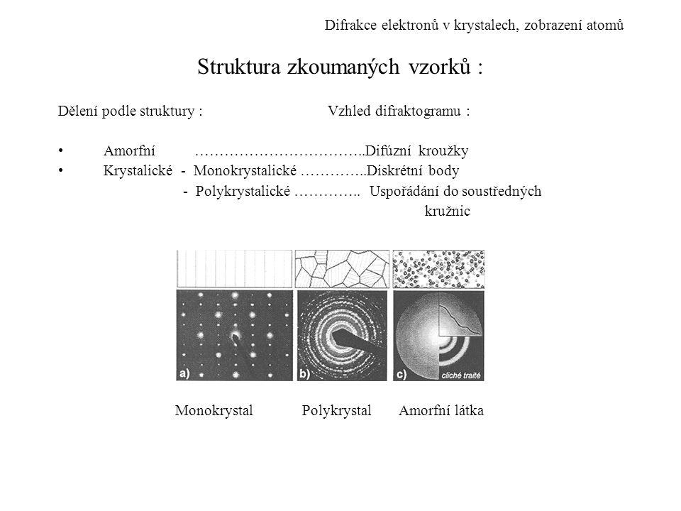 Struktura zkoumaných vzorků : Dělení podle struktury : Vzhled difraktogramu : Amorfní ……………………………..Difúzní kroužky Krystalické - Monokrystalické ………….
