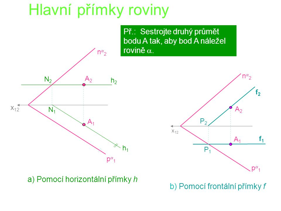 Hlavní přímky roviny x 12 p1p1 n2n2 h1h1 h2h2 N1N1 N2N2 A1A1 A2A2 Př.: Sestrojte druhý průmět bodu A tak, aby bod A náležel rovině .