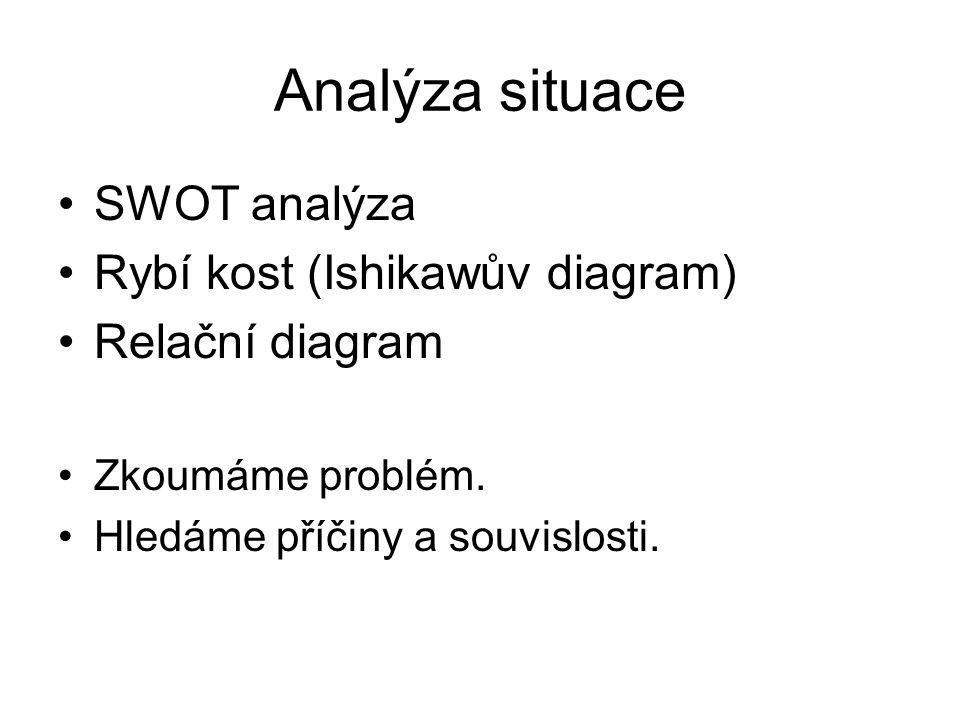 Analýza situace SWOT analýza Rybí kost (Ishikawův diagram) Relační diagram Zkoumáme problém. Hledáme příčiny a souvislosti.