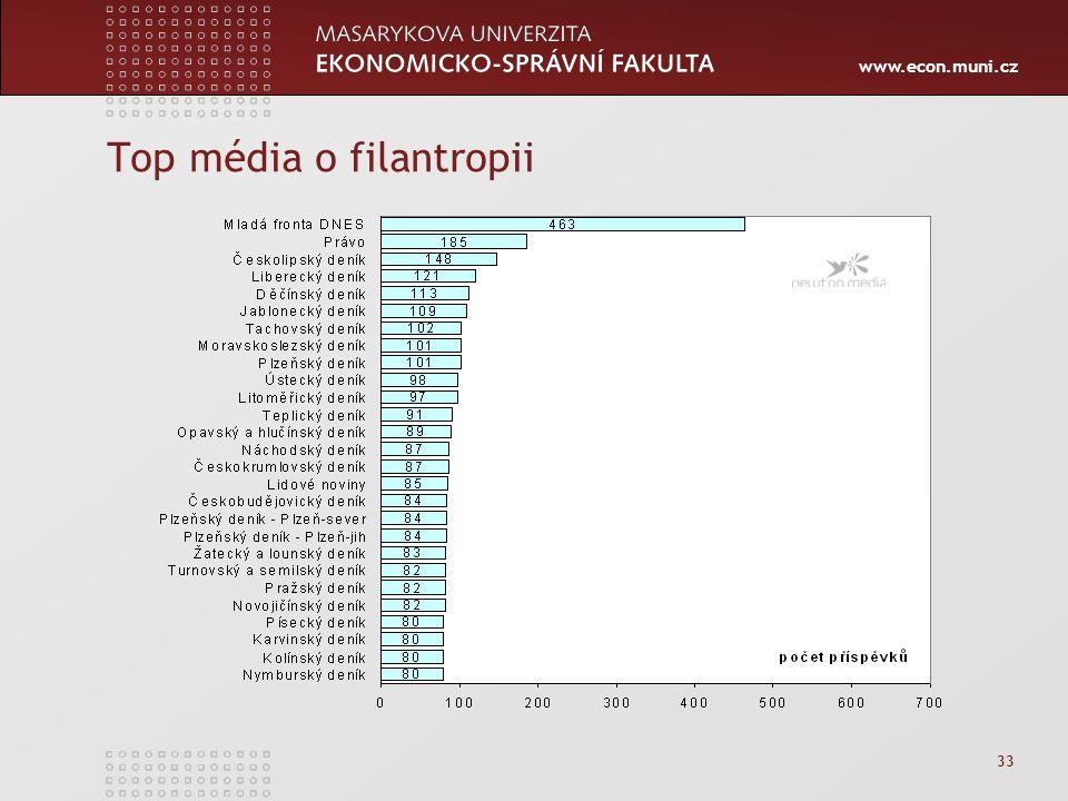 www.econ.muni.cz 33 Top média o filantropii