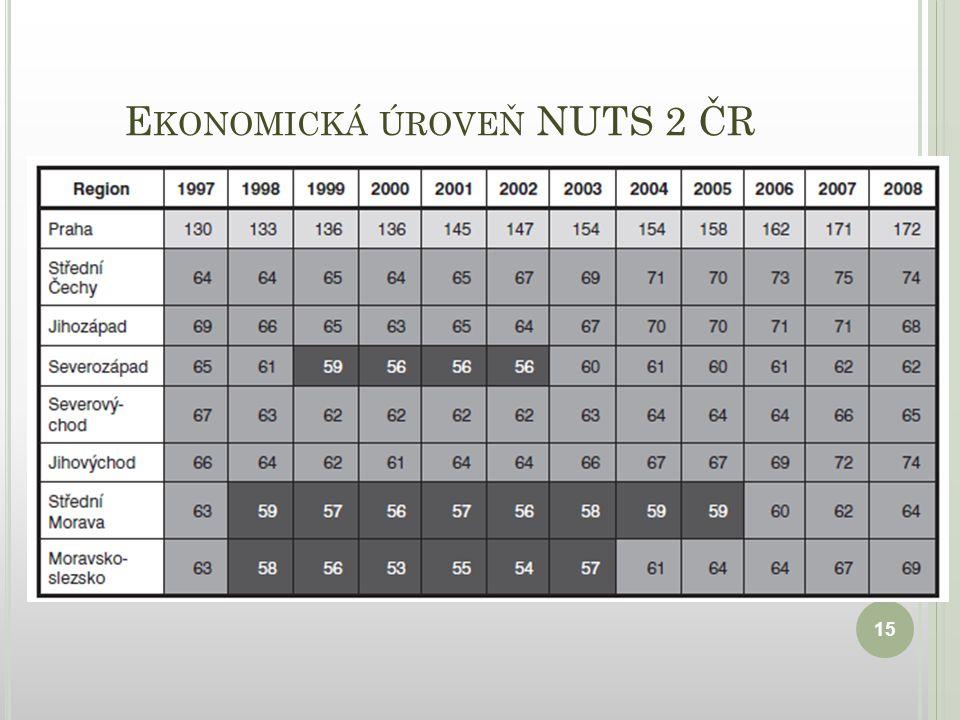 E KONOMICKÁ ÚROVEŇ NUTS 2 ČR 15