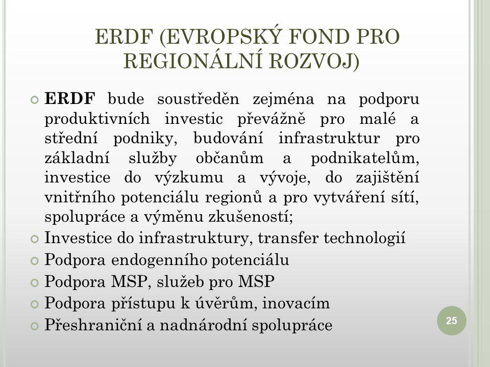 ERDF (EVROPSKÝ FOND PRO REGIONÁLNÍ ROZVOJ) ERDF bude soustředěn zejména na podporu produktivních investic převážně pro malé a střední podniky, budování infrastruktur pro základní služby občanům a podnikatelům, investice do výzkumu a vývoje, do zajištění vnitřního potenciálu regionů a pro vytváření sítí, spolupráce a výměnu zkušeností; Investice do infrastruktury, transfer technologií Podpora endogenního potenciálu Podpora MSP, služeb pro MSP Podpora přístupu k úvěrům, inovacím Přeshraniční a nadnárodní spolupráce 25