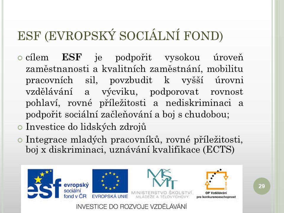 ESF (EVROPSKÝ SOCIÁLNÍ FOND) cílem ESF je podpořit vysokou úroveň zaměstnanosti a kvalitních zaměstnání, mobilitu pracovních sil, povzbudit k vyšší úrovni vzdělávání a výcviku, podporovat rovnost pohlaví, rovné příležitosti a nediskriminaci a podpořit sociální začleňování a boj s chudobou; Investice do lidských zdrojů Integrace mladých pracovníků, rovné příležitosti, boj x diskriminaci, uznávání kvalifikace (ECTS) 29