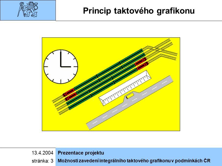 Možnosti zavedení integrálního taktového grafikonu v podmínkách ČR 13.4.2004Prezentace projektu stránka: 3 Princip taktového grafikonu