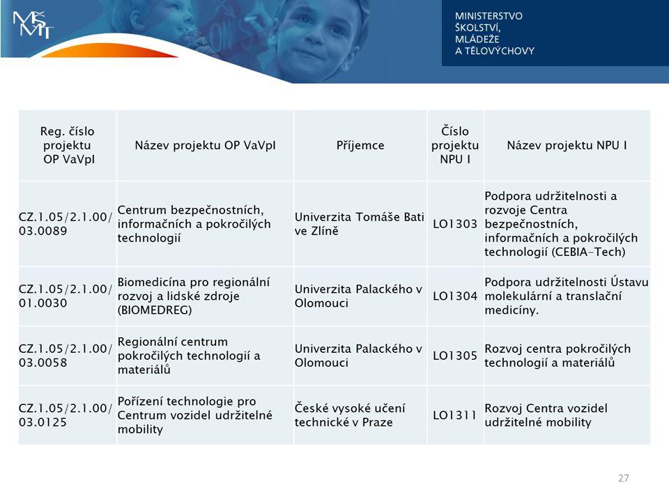 Národní program udržitelnosti I (3) 3.VS vyhlášena 3.