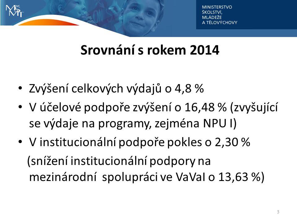 Srovnání s rokem 2014 Zvýšení celkových výdajů o 4,8 % V účelové podpoře zvýšení o 16,48 % (zvyšující se výdaje na programy, zejména NPU I) V institucionální podpoře pokles o 2,30 % (snížení institucionální podpory na mezinárodní spolupráci ve VaVaI o 13,63 %) 3
