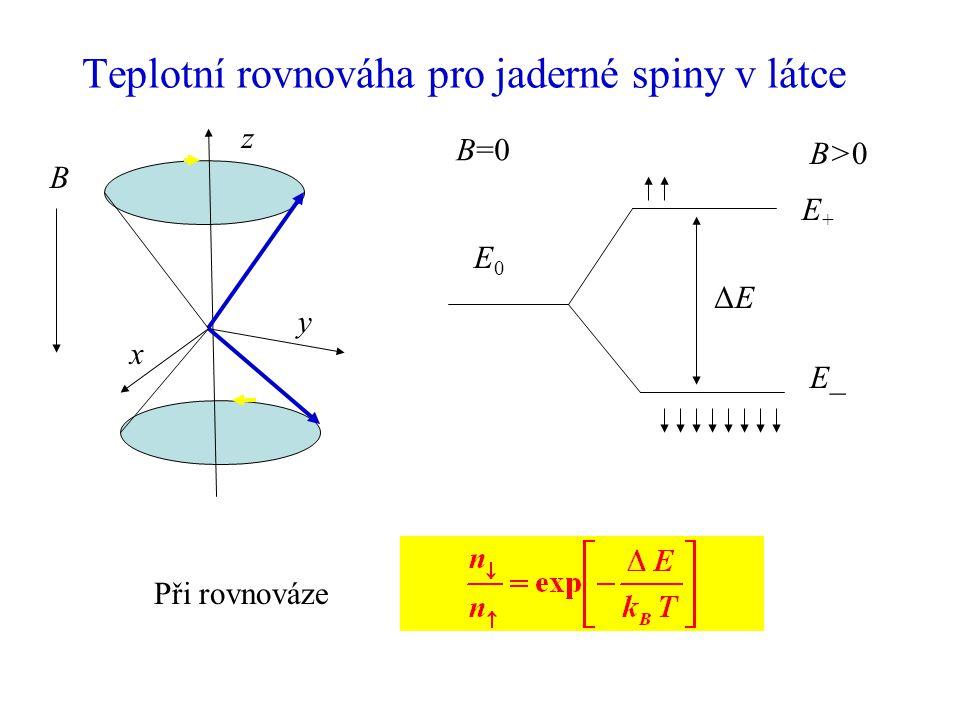 Teplotní rovnováha pro jaderné spiny v látce Při rovnováze z x y B B=0 B>0B>0 ΔEΔE E+E+ E_ E0E0