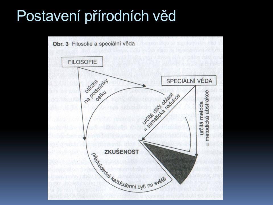 Kritika Poppera Uran  Newtonova teorie předpovídá i oběhy různých planet kolem Slunce  ovšem doba oběhu Uranu se neustále lišila od Newtonových výpočtů  v roce 1824 Angličan Adams a Francouz Leverrier nezávisle na sobě odhadli, že zde bude ještě jiná planeta, která svým gravitačním polem interferuje s Uranem  Adams a Leverrier dokonce vypočítali hmotnost a pozici této neznámé planety...