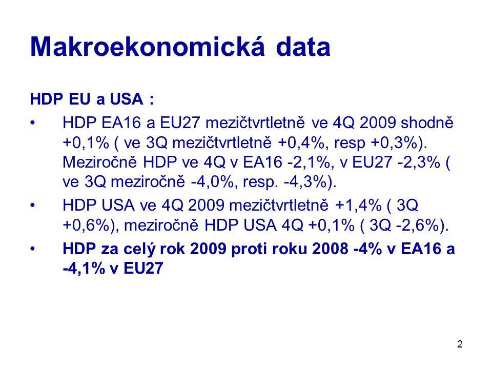 2 Makroekonomická data HDP EU a USA : HDP EA16 a EU27 mezičtvrtletně ve 4Q 2009 shodně +0,1% ( ve 3Q mezičtvrtletně +0,4%, resp +0,3%). Meziročně HDP