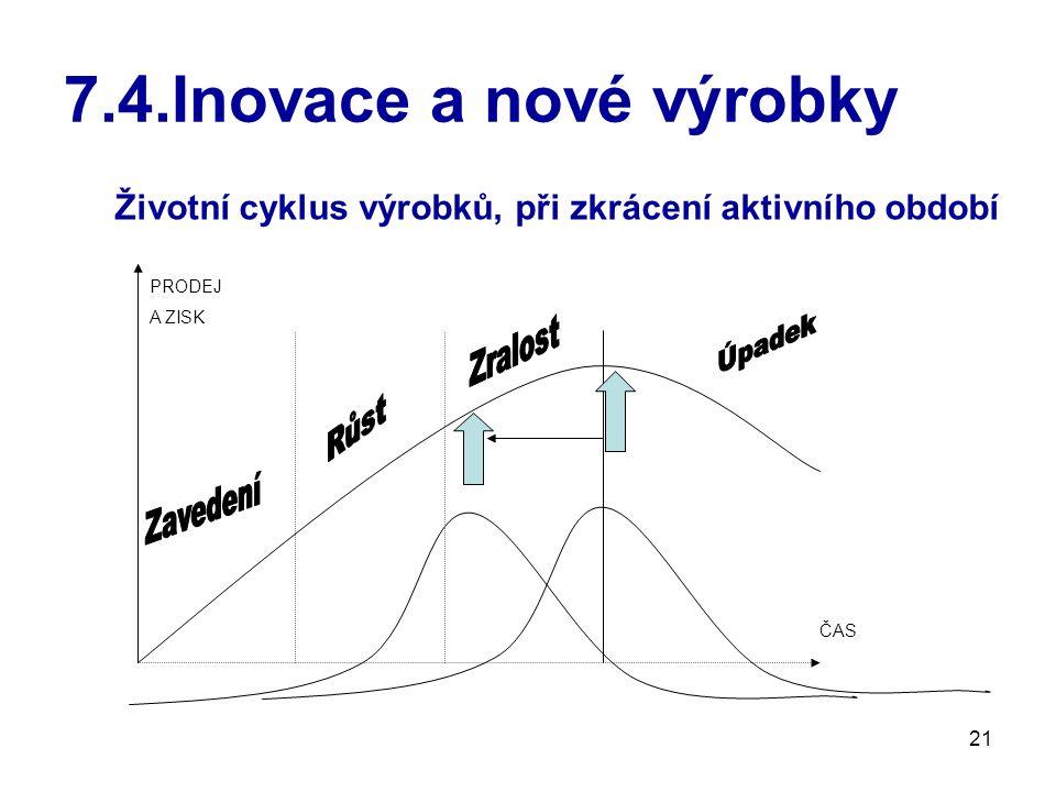 21 7.4.Inovace a nové výrobky PRODEJ A ZISK ČAS Životní cyklus výrobků, při zkrácení aktivního období