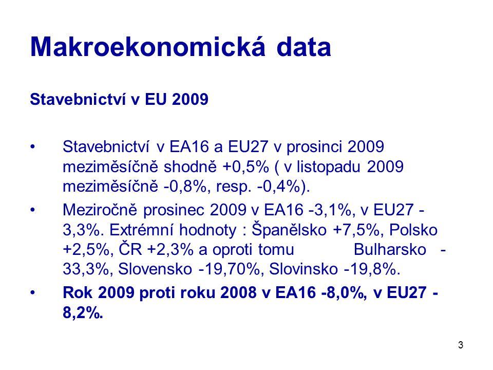 3 Makroekonomická data Stavebnictví v EU 2009 Stavebnictví v EA16 a EU27 v prosinci 2009 meziměsíčně shodně +0,5% ( v listopadu 2009 meziměsíčně -0,8%