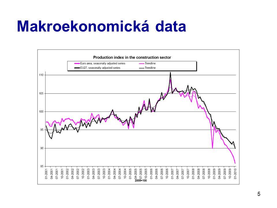 5 Makroekonomická data