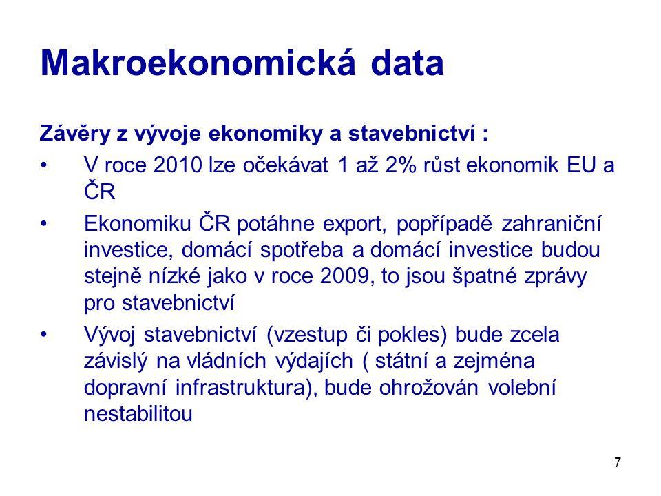 7 Závěry z vývoje ekonomiky a stavebnictví : V roce 2010 lze očekávat 1 až 2% růst ekonomik EU a ČR Ekonomiku ČR potáhne export, popřípadě zahraniční