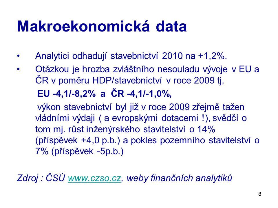 8 Makroekonomická data Analytici odhadují stavebnictví 2010 na +1,2%. Otázkou je hrozba zvláštního nesouladu vývoje v EU a ČR v poměru HDP/stavebnictv