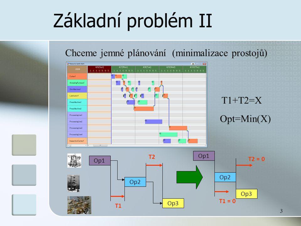 3 Základní problém II Chceme jemné plánování (minimalizace prostojů) Op1 Op2 Op3 T1 T2 T1+T2=X Opt=Min(X) Op1 Op2 Op3 T1 = 0 T2 = 0