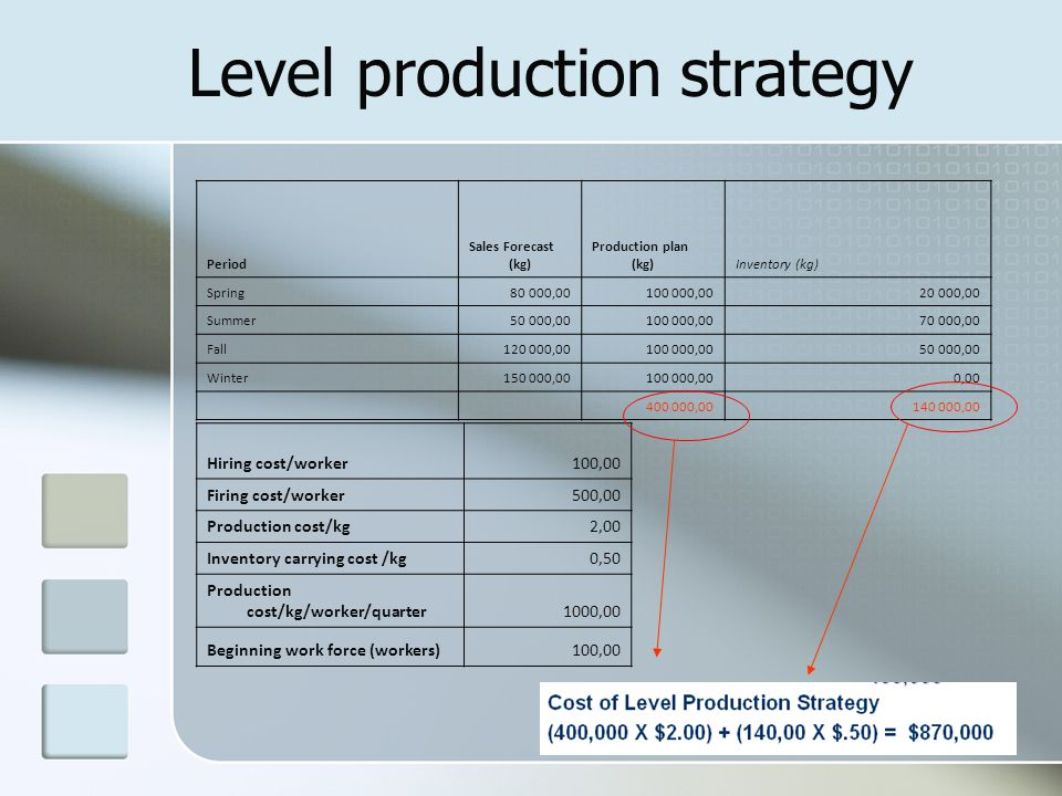 48 Level production strategy Period Sales Forecast (kg) Production plan (kg)Inventory (kg) Spring80 000,00100 000,0020 000,00 Summer50 000,00100 000,0070 000,00 Fall120 000,00100 000,0050 000,00 Winter150 000,00100 000,000,00 400 000,00140 000,00 Hiring cost/worker100,00 Firing cost/worker500,00 Production cost/kg2,00 Inventory carrying cost /kg0,50 Production cost/kg/worker/quarter1000,00 Beginning work force (workers)100,00