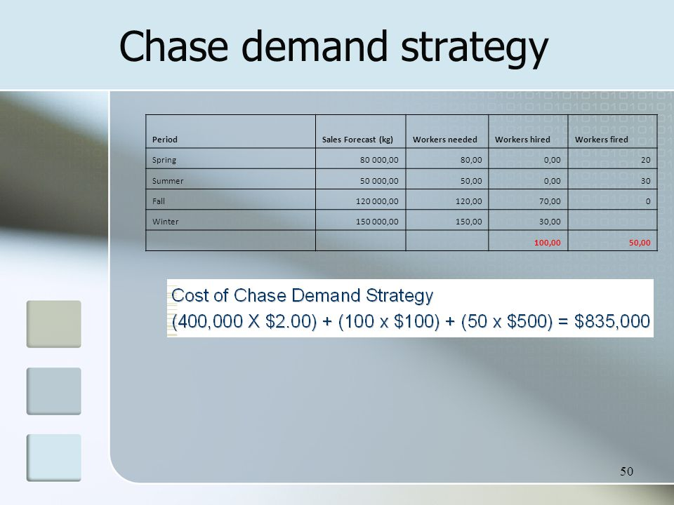 50 Chase demand strategy PeriodSales Forecast (kg)Workers neededWorkers hiredWorkers fired Spring80 000,0080,000,0020 Summer50 000,0050,000,0030 Fall120 000,00120,0070,000 Winter150 000,00150,0030,00 100,0050,00