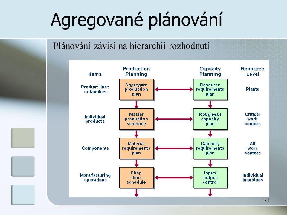 51 Agregované plánování Plánování závisí na hierarchii rozhodnutí