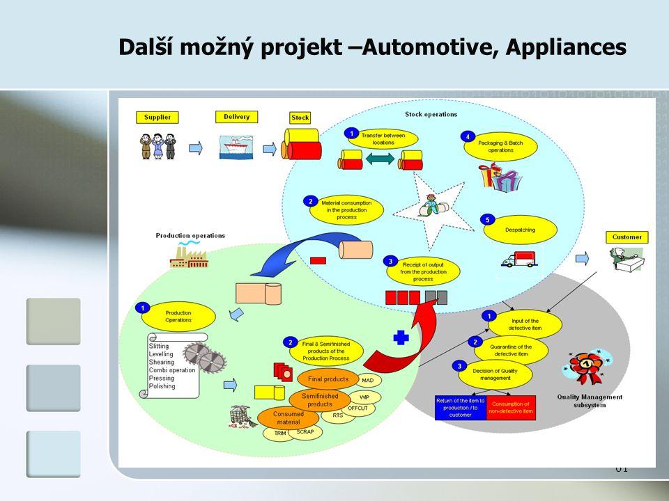61 Další možný projekt –Automotive, Appliances