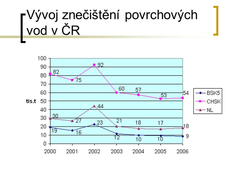 Vývoj znečištění povrchových vod v ČR Z dlouhodobého hlediska - významné zlepšování kvality povrchových vod. Na počátku 21. století se však tento tren