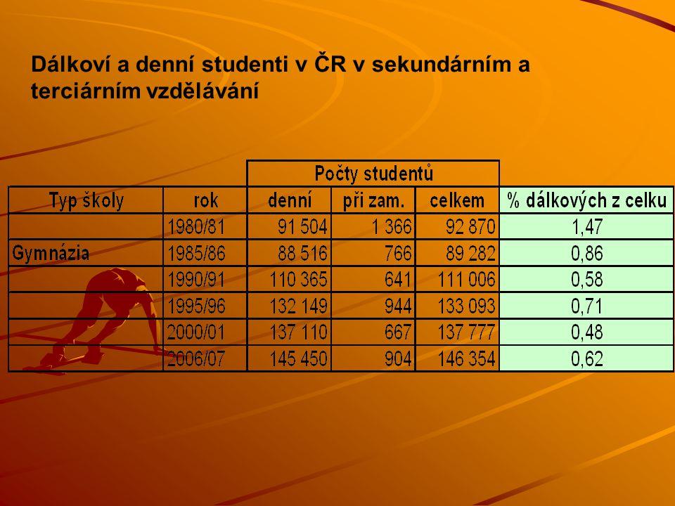 Dálkoví a denní studenti v ČR v sekundárním a terciárním vzdělávání