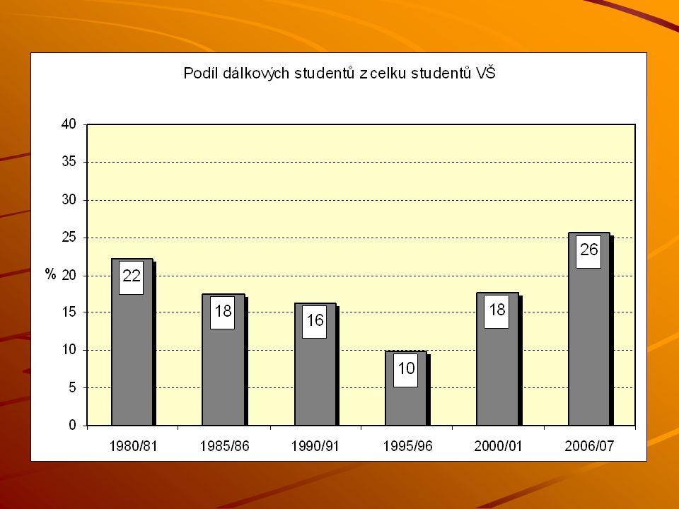 Tabulka 2. 2. Průběh vzdělávací dráhy podle vzdělání respondenta (bez aktuálně studujících)