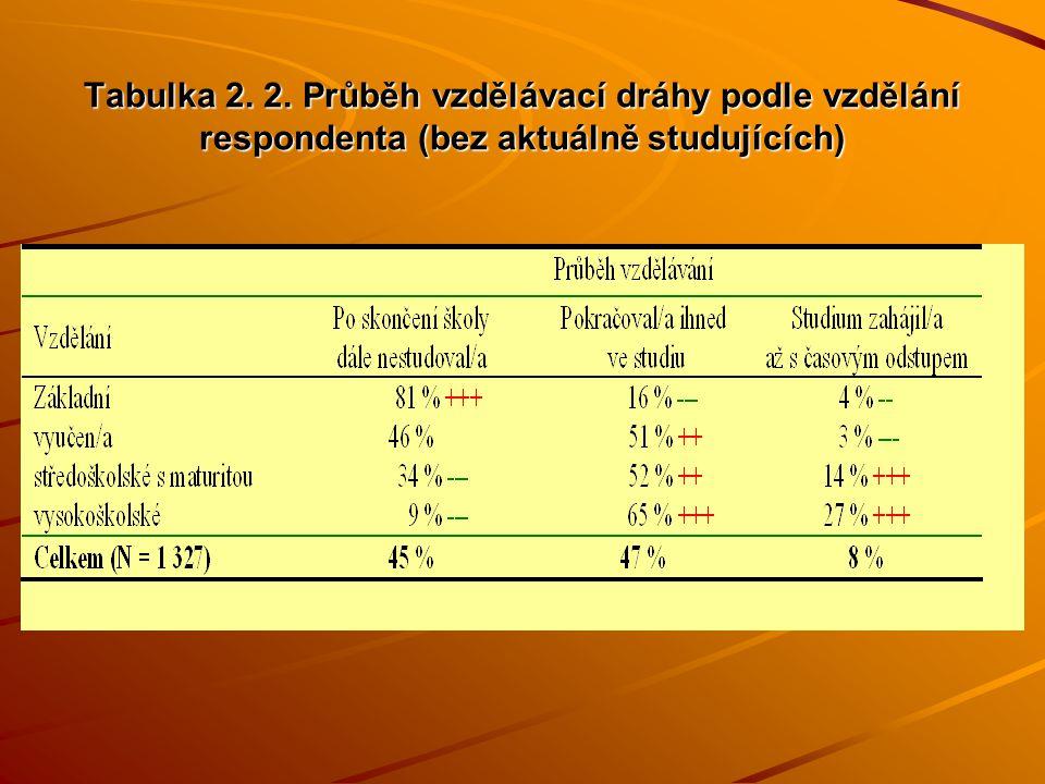 Tabulka 2.3: Důvody, proč respondenti nepokračovali dále ve formálním vzdělávání.