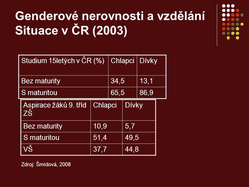 Genderové nerovnosti a vzdělání Situace v ČR (2003) Studium 15letých v ČR (%)ChlapciDívky Bez maturity34,513,1 S maturitou65,586,9 Zdroj: Šmídová, 200