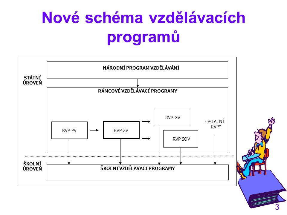 3 Nové schéma vzdělávacích programů OSTATNÍ RVP* ŠKOLNÍ ÚROVEŇ STÁTNÍ ÚROVEŇ ŠKOLNÍ VZDĚLÁVACÍ PROGRAMY RÁMCOVÉ VZDĚLÁVACÍ PROGRAMY RVP PV RVP ZV RVP GV RVP SOV NÁRODNÍ PROGRAM VZDĚLÁVÁNÍ