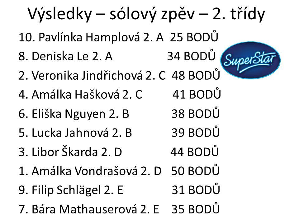 Výsledky – sólový zpěv – 2. třídy 10. Pavlínka Hamplová 2. A 25 BODŮ 8. Deniska Le 2. A 34 BODŮ 2. Veronika Jindřichová 2. C 48 BODŮ 4. Amálka Hašková