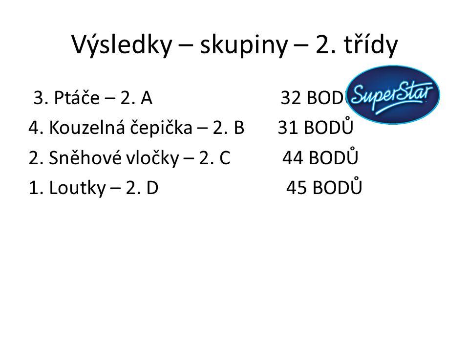 Výsledky – skupiny – 2. třídy 3. Ptáče – 2. A 32 BODŮ 4. Kouzelná čepička – 2. B 31 BODŮ 2. Sněhové vločky – 2. C 44 BODŮ 1. Loutky – 2. D 45 BODŮ