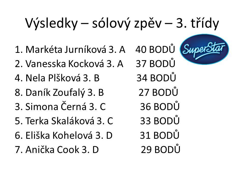 Výsledky – sólový zpěv – 3. třídy 1. Markéta Jurníková 3. A 40 BODŮ 2. Vanesska Kocková 3. A 37 BODŮ 4. Nela Plšková 3. B 34 BODŮ 8. Daník Zoufalý 3.