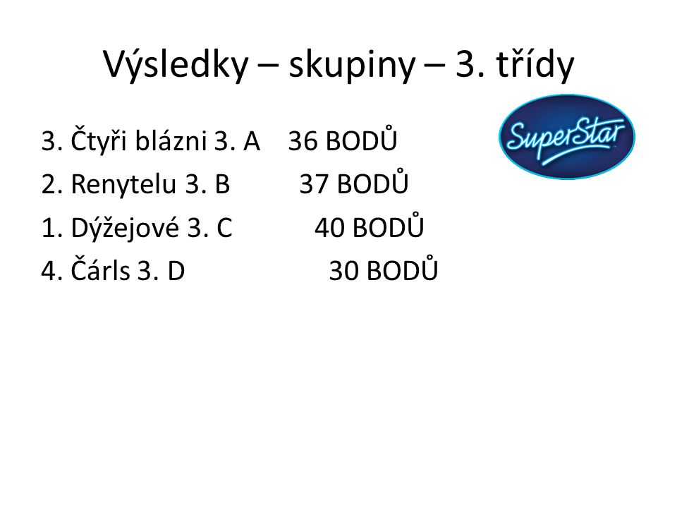 Výsledky – skupiny – 3. třídy 3. Čtyři blázni 3. A 36 BODŮ 2. Renytelu 3. B 37 BODŮ 1. Dýžejové 3. C 40 BODŮ 4. Čárls 3. D 30 BODŮ