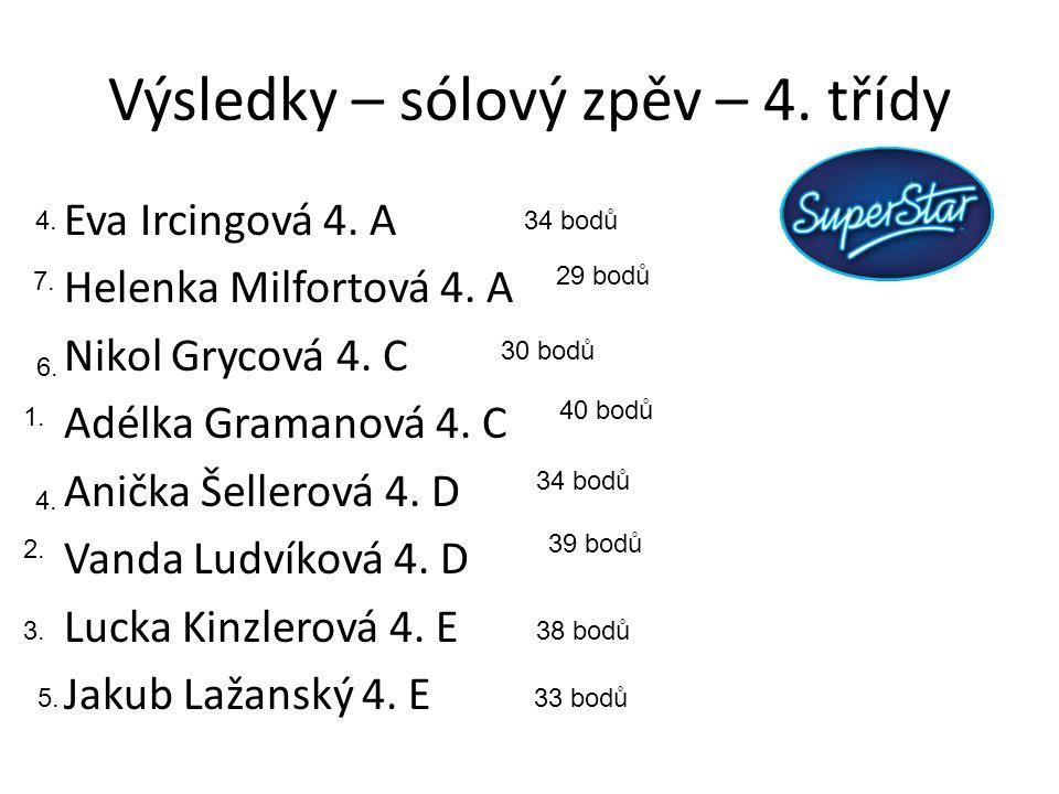 Výsledky – sólový zpěv – 4. třídy Eva Ircingová 4.