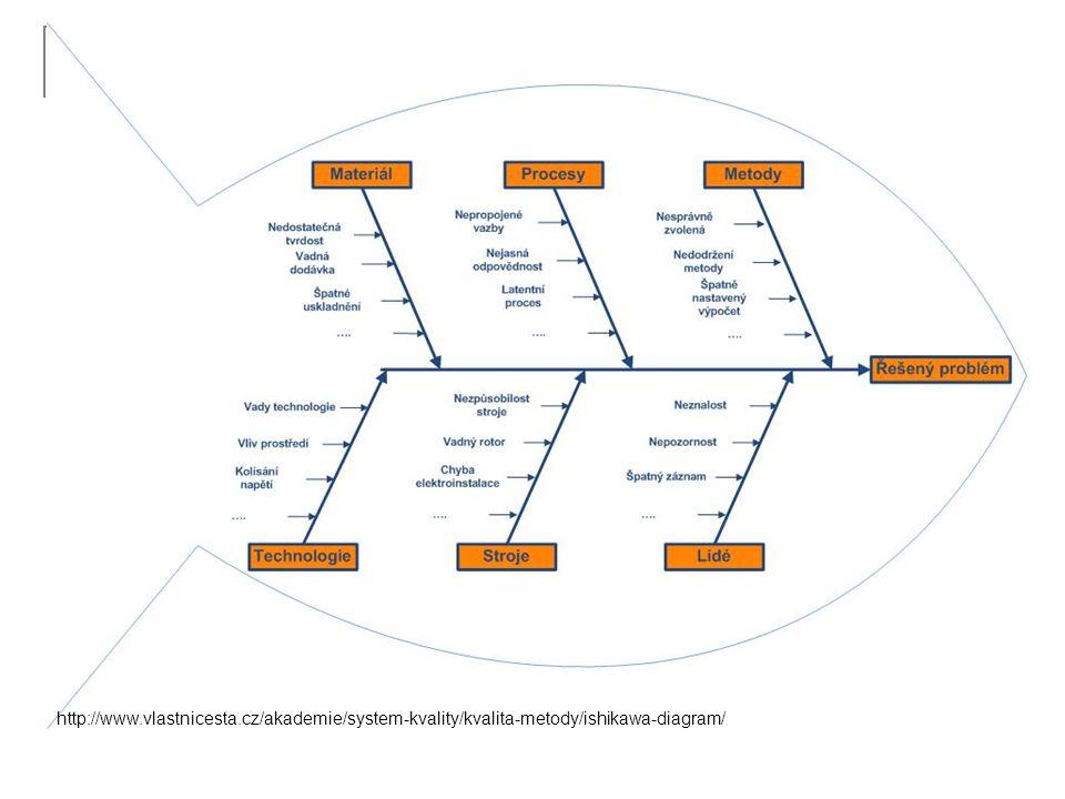 http://www.vlastnicesta.cz/akademie/system-kvality/kvalita-metody/ishikawa-diagram/