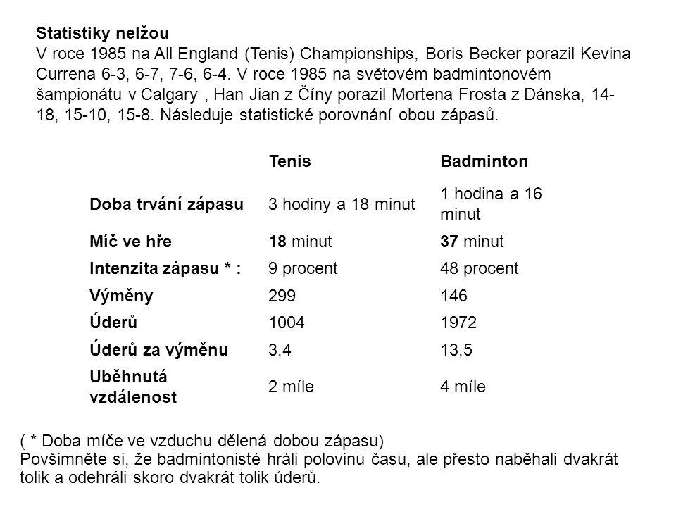 Statistiky nelžou V roce 1985 na All England (Tenis) Championships, Boris Becker porazil Kevina Currena 6-3, 6-7, 7-6, 6-4.