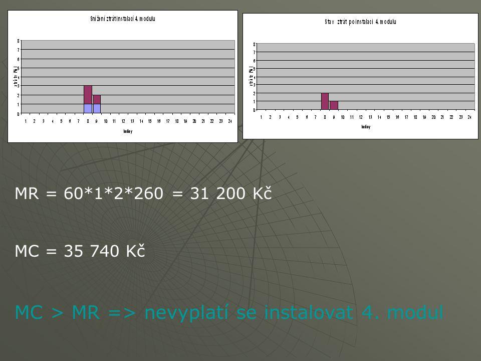 MR = 60*1*2*260 = 31 200 Kč MC = 35 740 Kč MC > MR => nevyplatí se instalovat 4. modul
