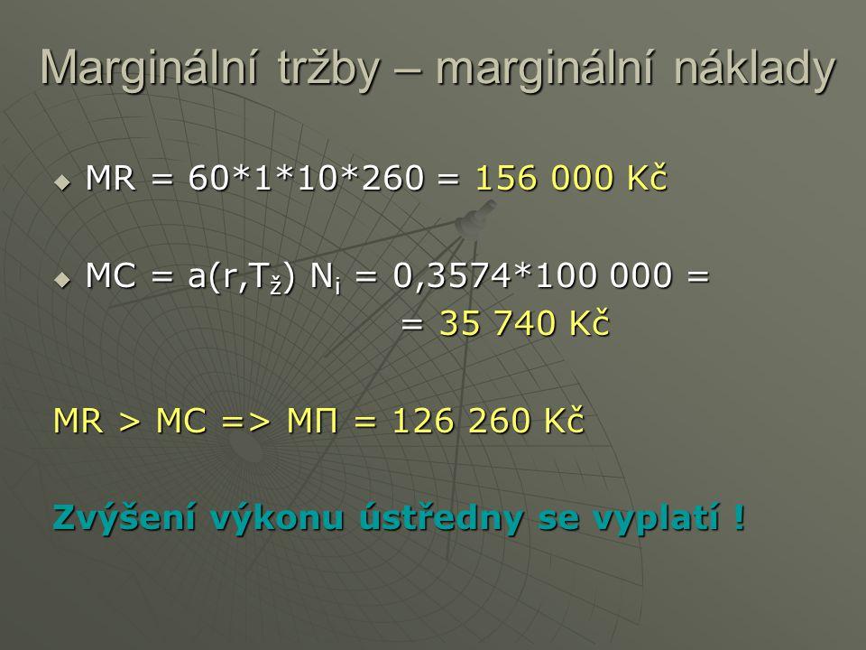 Marginální tržby – marginální náklady  MR = 60*1*10*260 = 156 000 Kč  MC = a(r,T ž ) N i = 0,3574*100 000 = = 35 740 Kč MR > MC => MΠ = 126 260 Kč Z