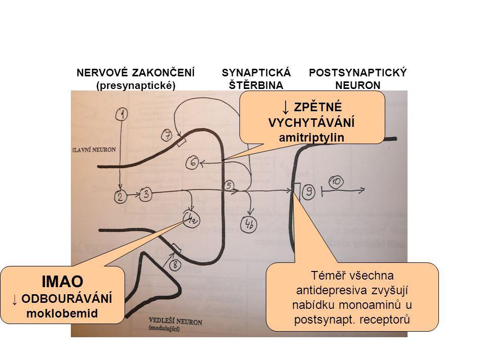 NERVOVÉ ZAKONČENÍ (presynaptické) SYNAPTICKÁ ŠTĚRBINA POSTSYNAPTICKÝ NEURON IMAO ↓ ODBOURÁVÁNÍ moklobemid ↓ ZPĚTNÉ VYCHYTÁVÁNÍ amitriptylin Téměř všec